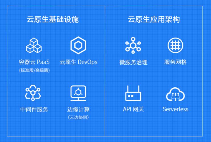 云原生产品架构图
