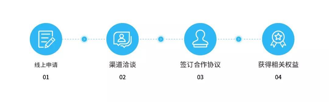 合作伙伴申请流程